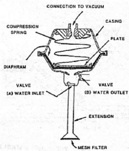 Lawn Mower Engine Cylinder furthermore Showthread besides 48 V Golfcart Wire Diagram further 2000 Yamaha Gp1200 Starter Motor further Wiring Diagram For Hornby. on harley solenoid diagram